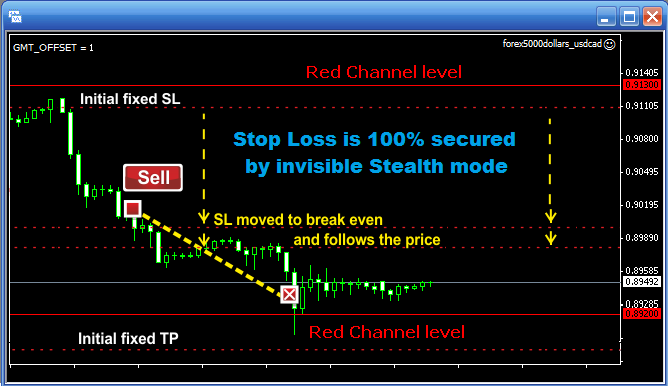 Forex stop loss take profit ratio